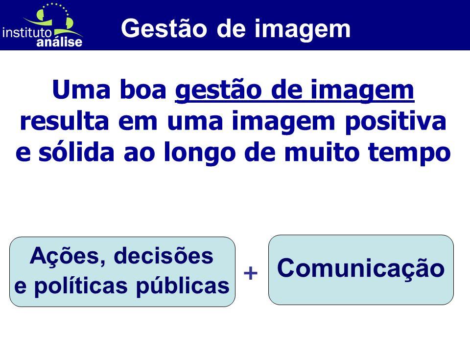 [ 13 ] Uma boa gestão de imagem resulta em uma imagem positiva e sólida ao longo de muito tempo Ações, decisões e políticas públicas Comunicação + Gestão de imagem