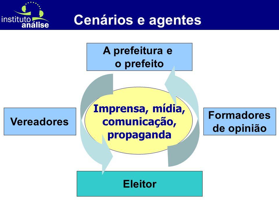 [ 17 ] Imprensa, mídia, comunicação, propaganda Cenários e agentes A prefeitura e o prefeito Vereadores Formadores de opinião Eleitor