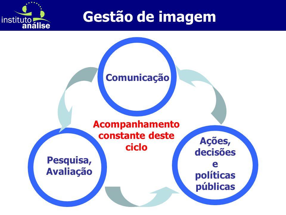 [ 19 ] Ações, decisões e políticas públicas Comunicação Pesquisa, Avaliação Acompanhamento constante deste ciclo Gestão de imagem