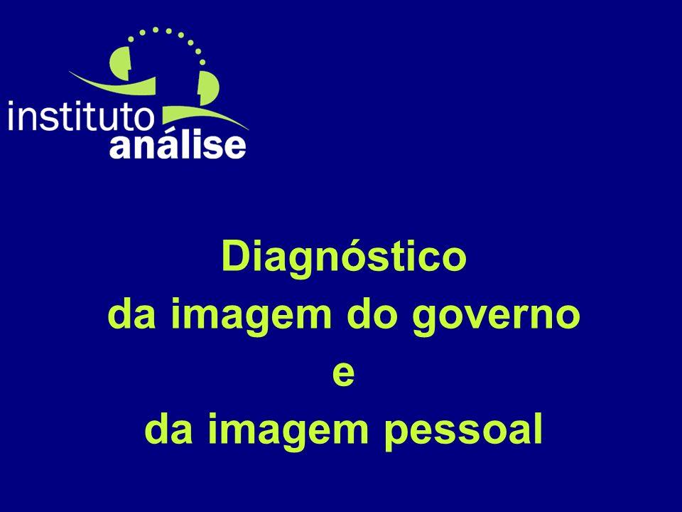Diagnóstico da imagem do governo e da imagem pessoal