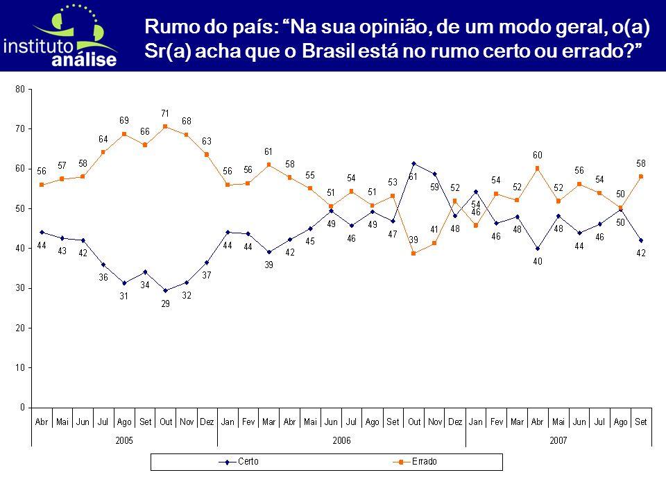 [ 22 ] Rumo do país: Na sua opinião, de um modo geral, o(a) Sr(a) acha que o Brasil está no rumo certo ou errado