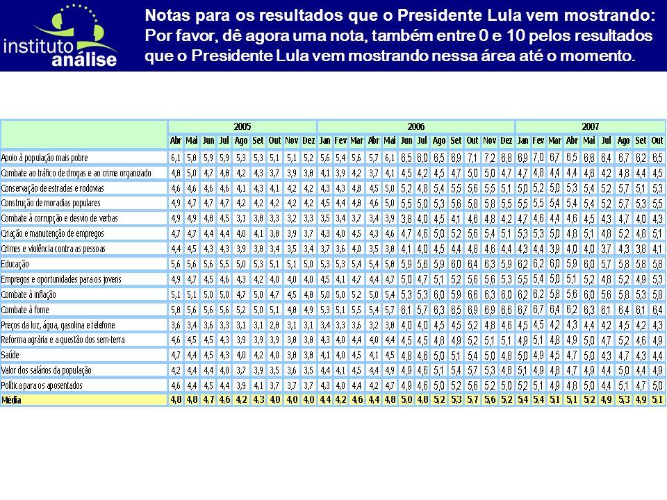 [ 23 ] Notas para os resultados que o Presidente Lula vem mostrando: Por favor, dê agora uma nota, também entre 0 e 10 pelos resultados que o Presidente Lula vem mostrando nessa área até o momento.