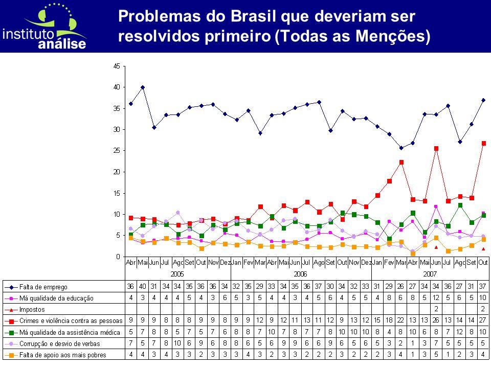 [ 24 ] Problemas do Brasil que deveriam ser resolvidos primeiro (Todas as Menções)