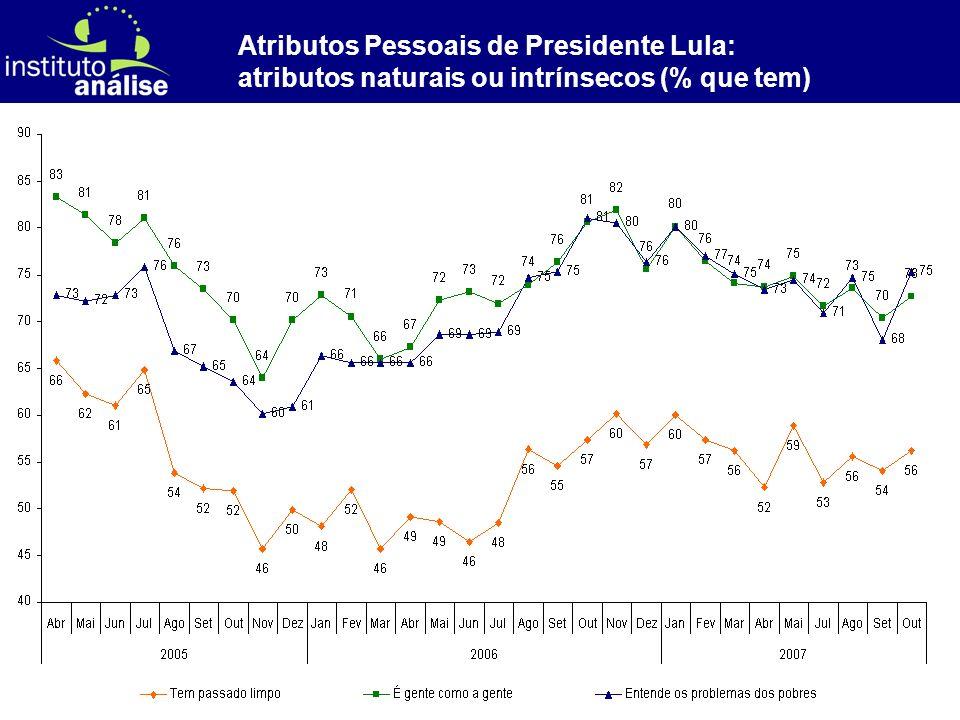 [ 27 ] Atributos Pessoais de Presidente Lula: atributos naturais ou intrínsecos (% que tem)