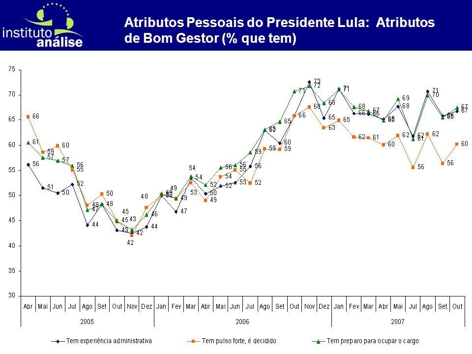 [ 28 ] Atributos Pessoais do Presidente Lula: Atributos de Bom Gestor (% que tem)