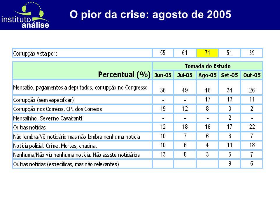 [ 31 ] O pior da crise: agosto de 2005