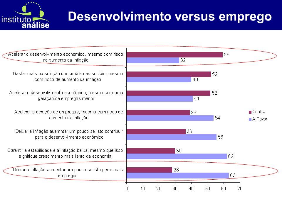 [ 37 ] Desenvolvimento versus emprego