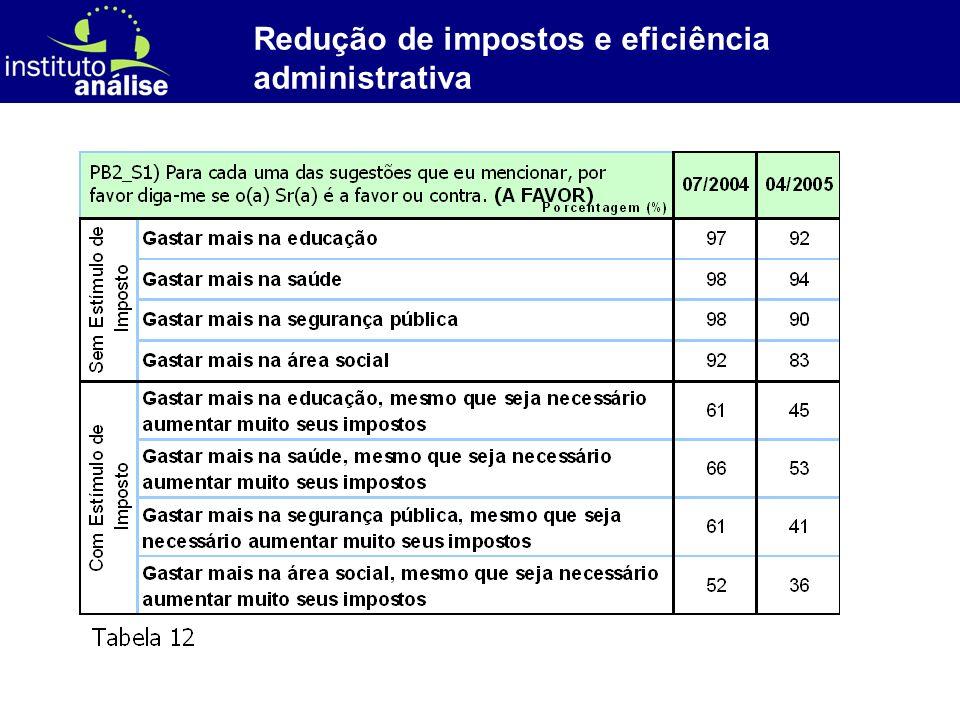 [ 38 ] Redução de impostos e eficiência administrativa