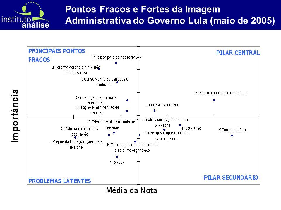 [ 43 ] Pontos Fracos e Fortes da Imagem Administrativa do Governo Lula (maio de 2005)