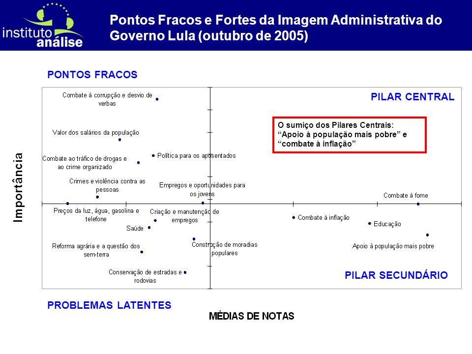 [ 44 ] Pontos Fracos e Fortes da Imagem Administrativa do Governo Lula (outubro de 2005) O sumiço dos Pilares Centrais: Apoio à população mais pobre e combate à inflação PILAR CENTRAL PILAR SECUNDÁRIO PROBLEMAS LATENTES PONTOS FRACOS