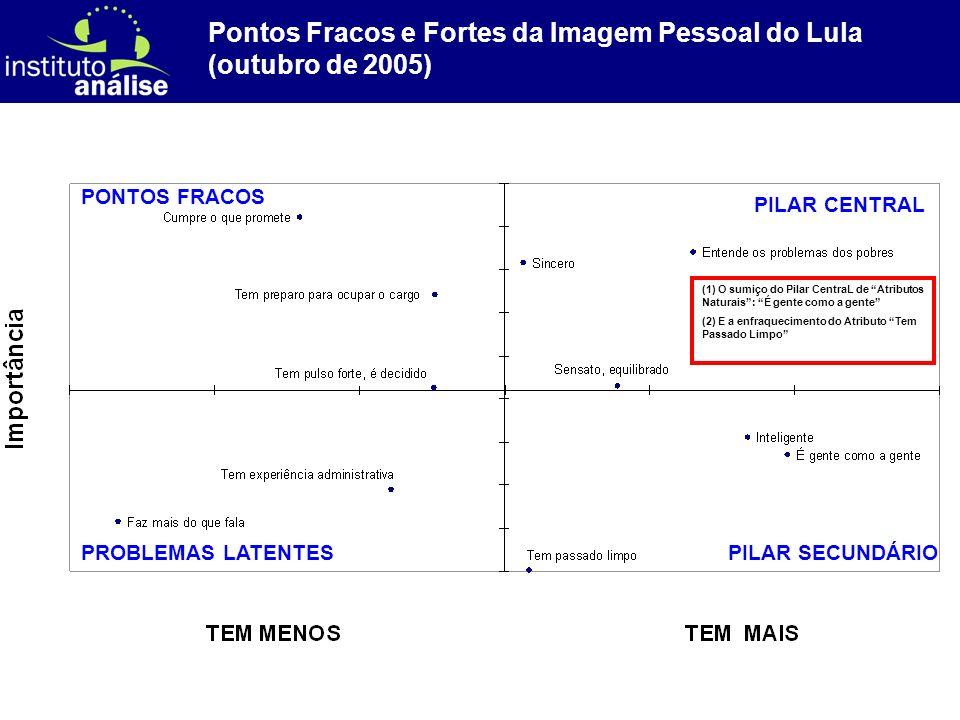 [ 47 ] (1) O sumiço do Pilar CentraL de Atributos Naturais: É gente como a gente (2) E a enfraquecimento do Atributo Tem Passado Limpo Pontos Fracos e Fortes da Imagem Pessoal do Lula (outubro de 2005) PILAR CENTRAL PILAR SECUNDÁRIOPROBLEMAS LATENTES PONTOS FRACOS