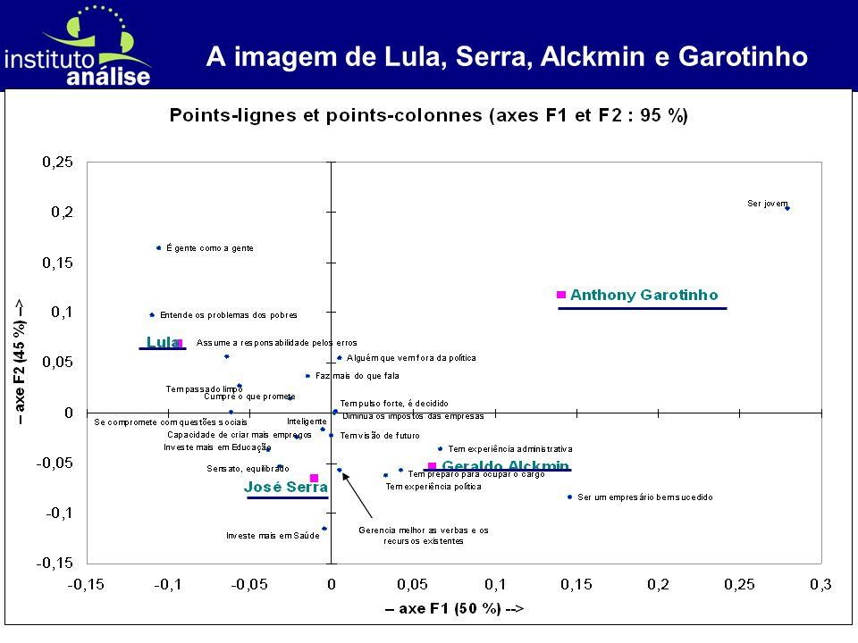 [ 49 ] A imagem de Lula, Serra, Alckmin e Garotinho