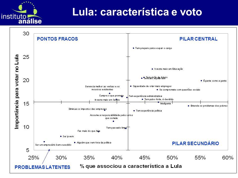 [ 50 ] Lula: característica e voto PILAR CENTRAL PILAR SECUNDÁRIO PONTOS FRACOS PROBLEMAS LATENTES