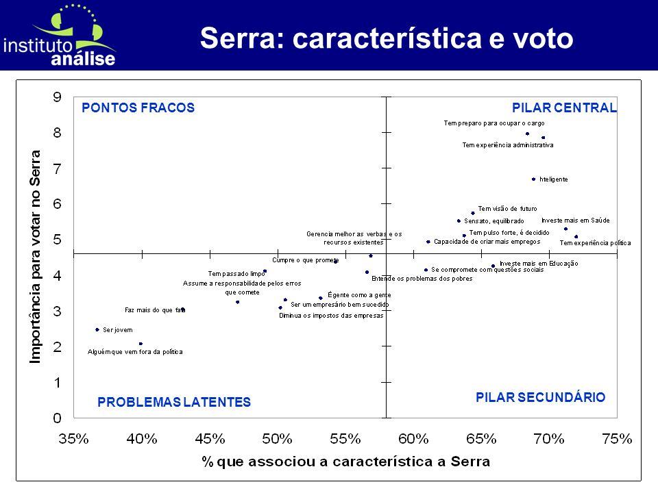 [ 51 ] Serra: característica e voto PILAR CENTRAL PILAR SECUNDÁRIO PONTOS FRACOS PROBLEMAS LATENTES