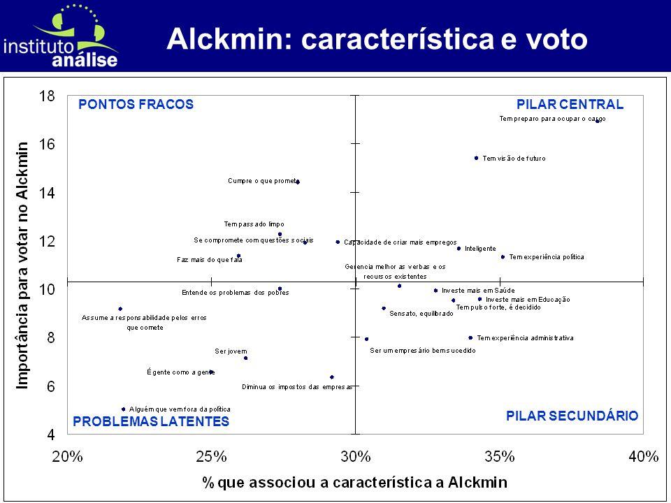 [ 52 ] Alckmin: característica e voto PILAR CENTRAL PILAR SECUNDÁRIO PONTOS FRACOS PROBLEMAS LATENTES