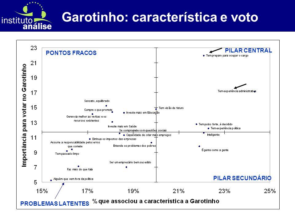 [ 53 ] Garotinho: característica e voto PILAR CENTRAL PILAR SECUNDÁRIO PONTOS FRACOS PROBLEMAS LATENTES