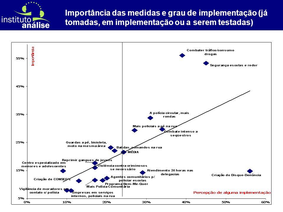 [ 57 ] Importância das medidas e grau de implementação (já tomadas, em implementação ou a serem testadas)