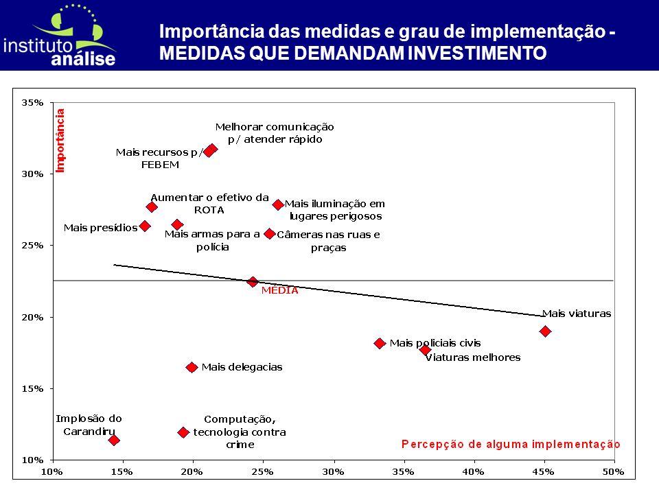 [ 59 ] Importância das medidas e grau de implementação - MEDIDAS QUE DEMANDAM INVESTIMENTO