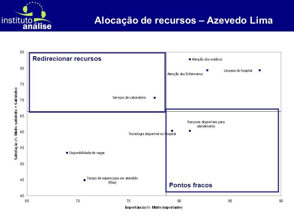 [ 60 ] Alocação de recursos – Azevedo Lima Pontos fracos Redirecionar recursos