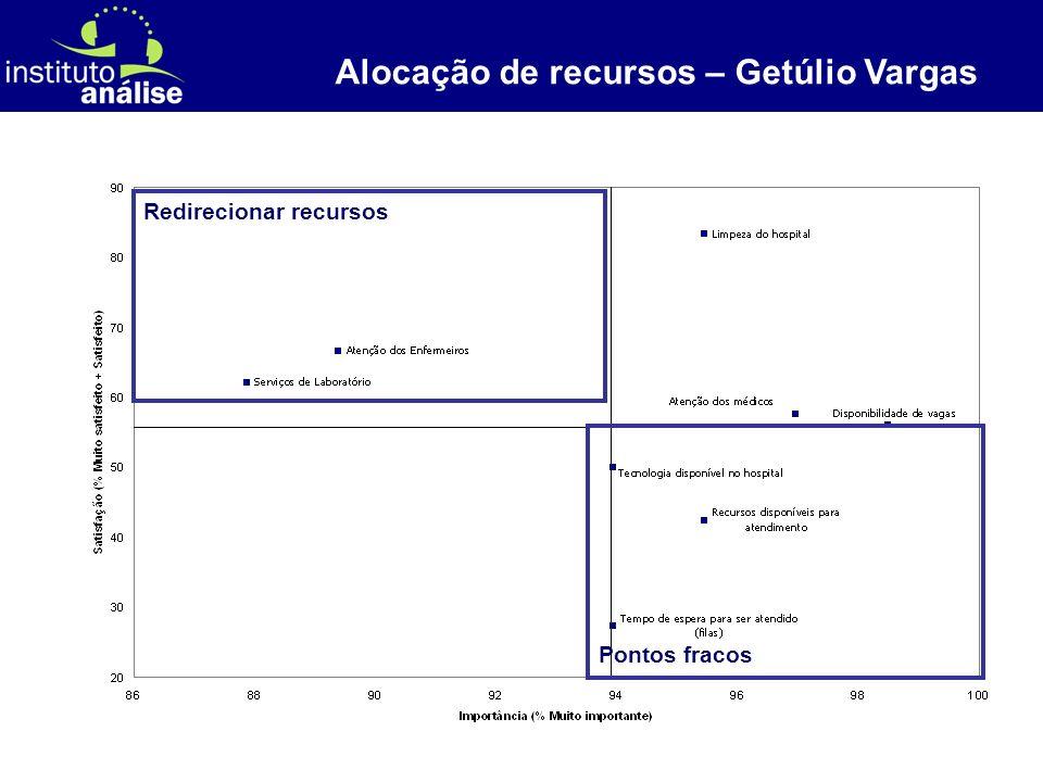 [ 61 ] Alocação de recursos – Getúlio Vargas Pontos fracos Redirecionar recursos