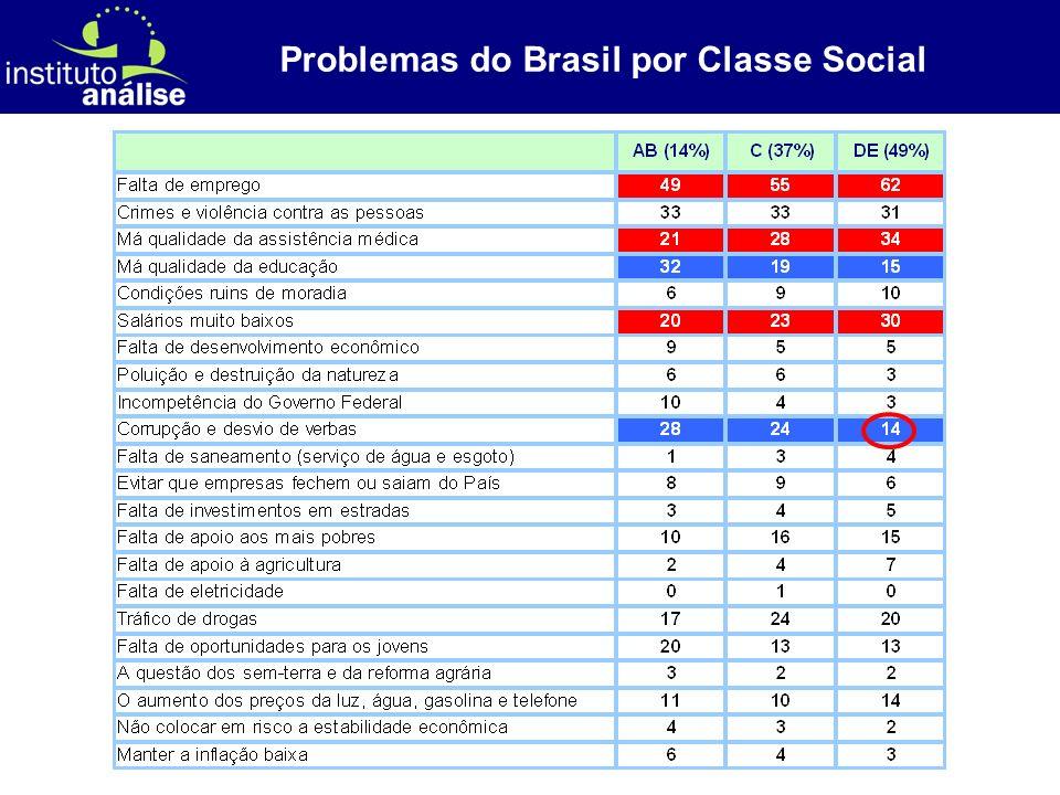 [ 63 ] Problemas do Brasil por Classe Social