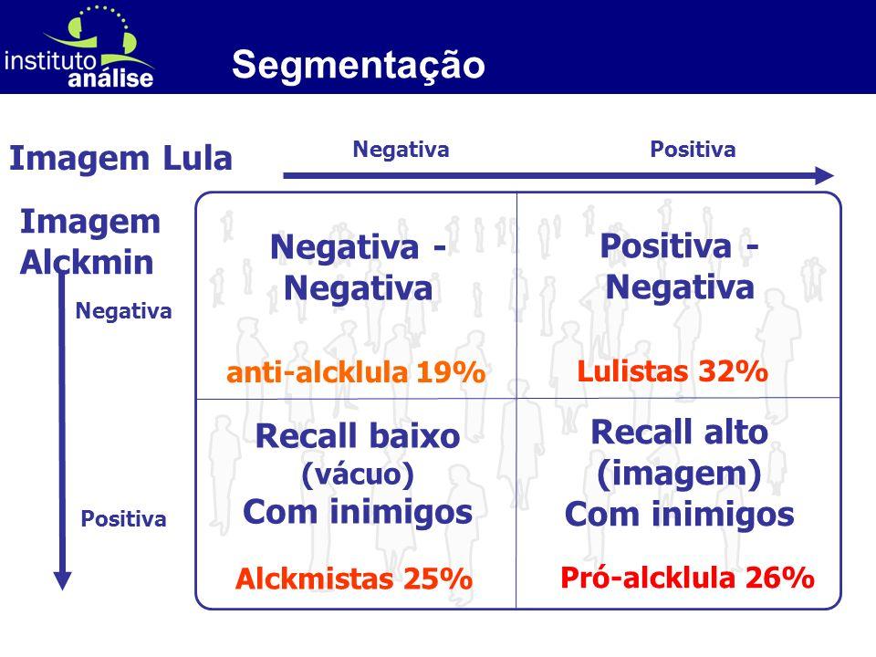 [ 68 ] Segmentação Alckmistas 25% Imagem Lula Imagem Alckmin Recall baixo (vácuo) Com inimigos Recall alto (imagem) Com inimigos Pró-alcklula 26% anti-alcklula 19% Negativa - Negativa Positiva - Negativa Lulistas 32% Negativa Positiva Negativa