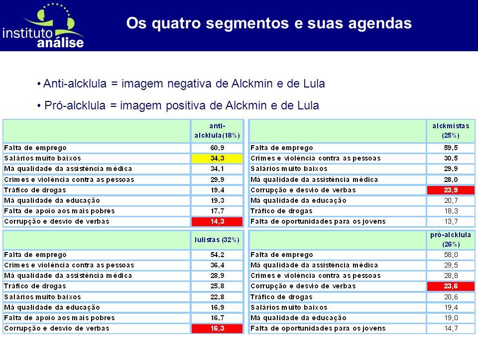 [ 69 ] Os quatro segmentos e suas agendas Anti-alcklula = imagem negativa de Alckmin e de Lula Pró-alcklula = imagem positiva de Alckmin e de Lula