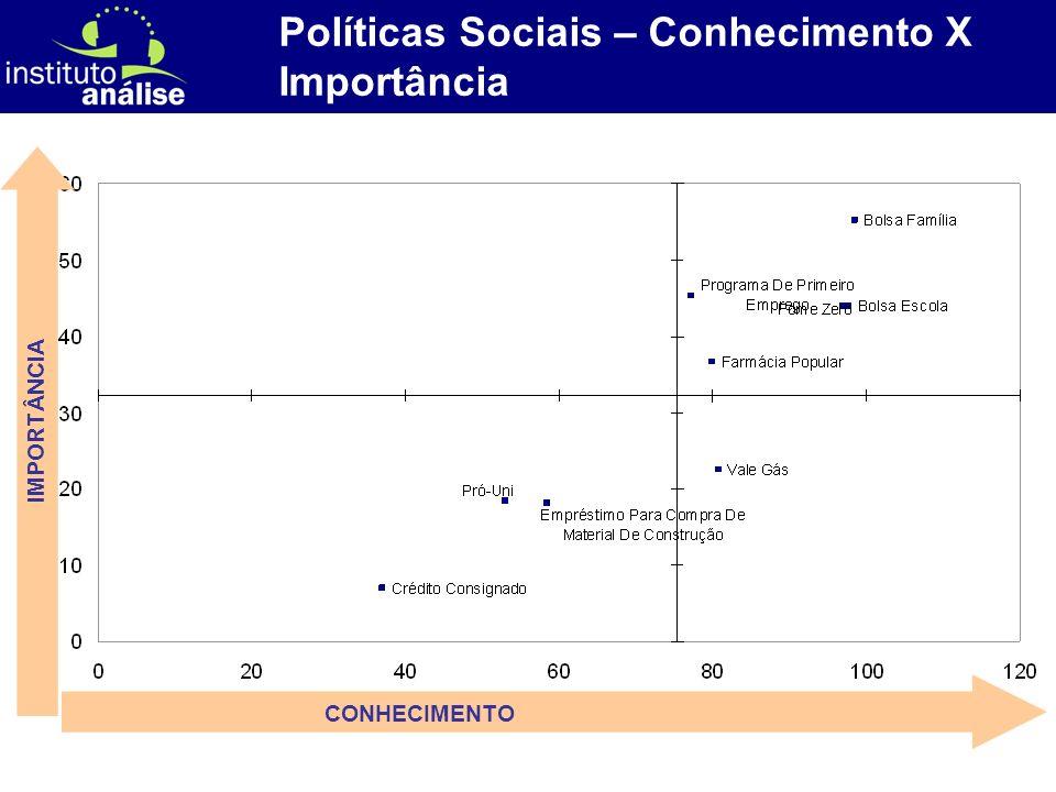 [ 71 ] Políticas Sociais – Conhecimento X Importância CONHECIMENTO IMPORTÂNCIA