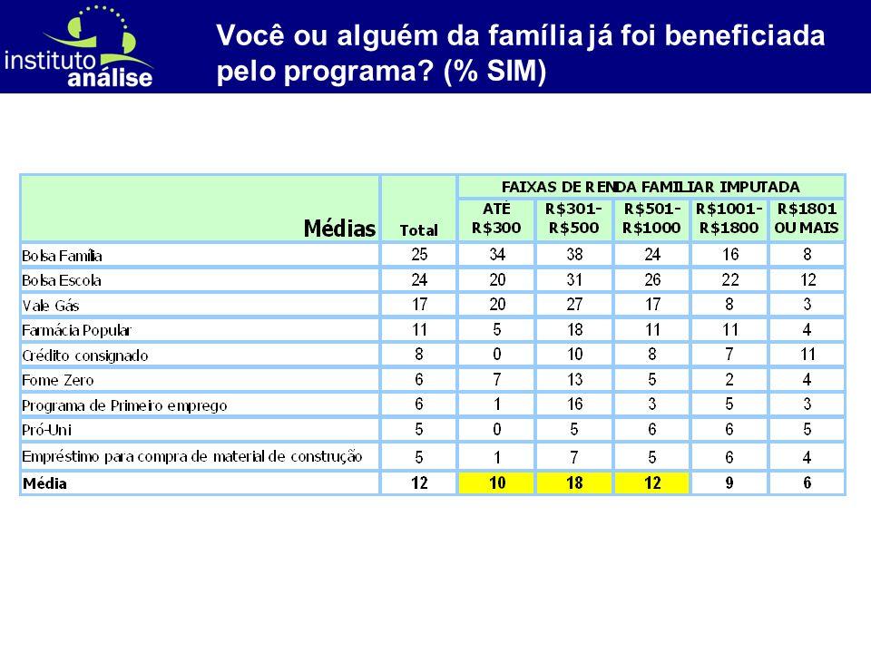 [ 72 ] Você ou alguém da família já foi beneficiada pelo programa (% SIM)