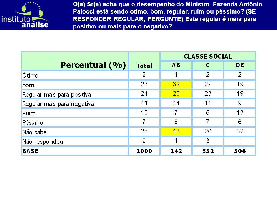 [ 77 ] O(a) Sr(a) acha que o desempenho do Ministro Fazenda Antônio Palocci está sendo ótimo, bom, regular, ruim ou péssimo.