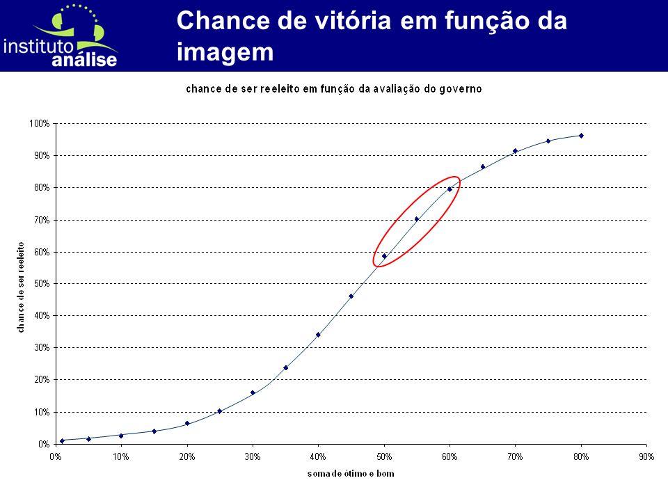 [ 8 ] Chance de vitória em função da imagem