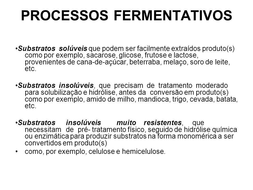 PROCESSOS FERMENTATIVOS Substratos solúveis que podem ser facilmente extraídos produto(s) como por exemplo, sacarose, glicose, frutose e lactose, provenientes de cana-de-açúcar, beterraba, melaço, soro de leite, etc.
