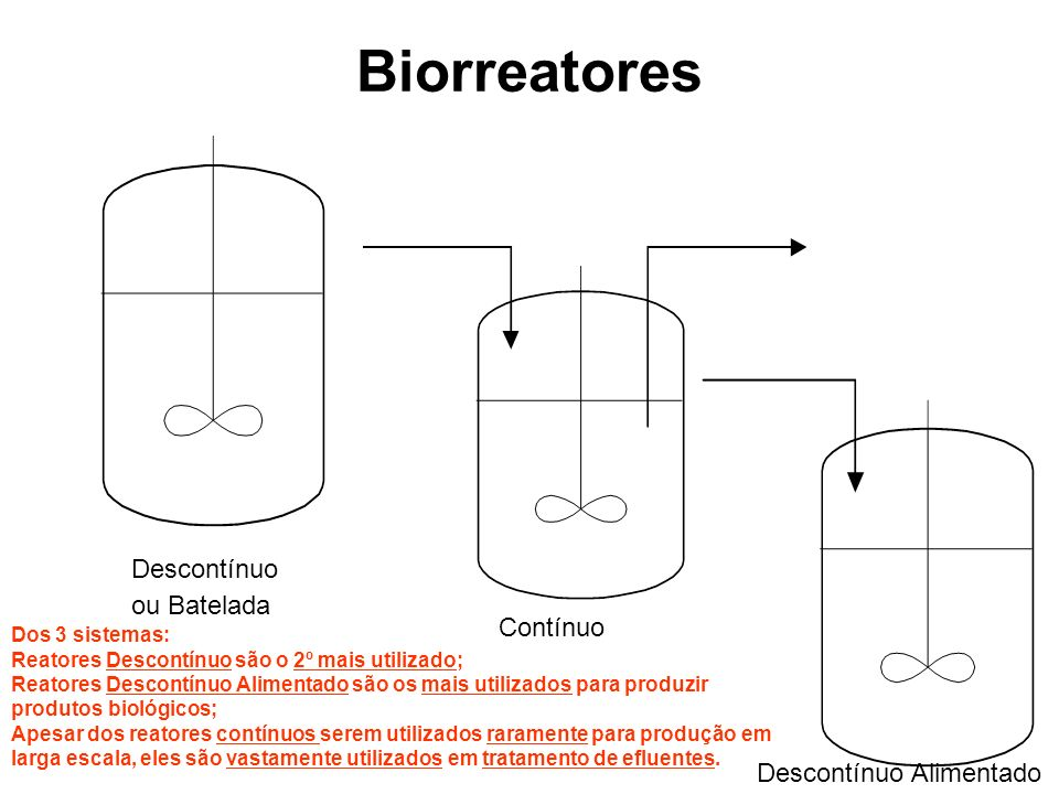 Biorreatores Descontínuo ou Batelada Contínuo Descontínuo Alimentado Dos 3 sistemas: Reatores Descontínuo são o 2º mais utilizado; Reatores Descontínu