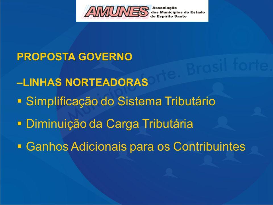 PROPOSTA GOVERNO –LINHAS NORTEADORAS Simplificação do Sistema Tributário Diminuição da Carga Tributária Ganhos Adicionais para os Contribuintes