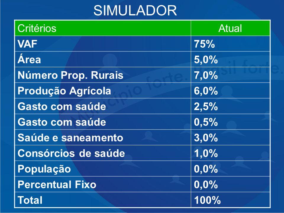 CritériosAtual VAF75% Área5,0% Número Prop. Rurais7,0% Produção Agrícola6,0% Gasto com saúde2,5% Gasto com saúde0,5% Saúde e saneamento3,0% Consórcios