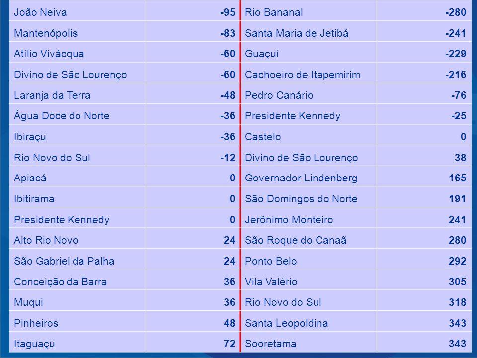 João Neiva-95Rio Bananal-280 Mantenópolis-83Santa Maria de Jetibá-241 Atílio Vivácqua-60Guaçuí-229 Divino de São Lourenço-60Cachoeiro de Itapemirim-21