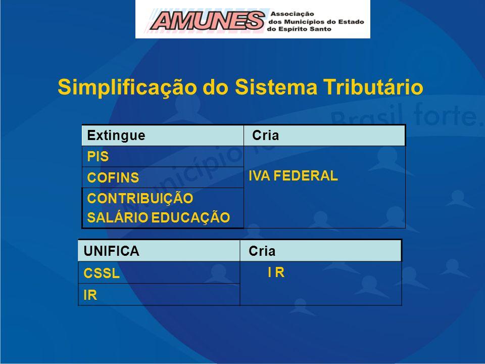 Simplificação do Sistema Tributário Extingue Cria PIS IVA FEDERAL COFINS CONTRIBUIÇÃO SALÁRIO EDUCAÇÃO UNIFICA Cria CSSL I R