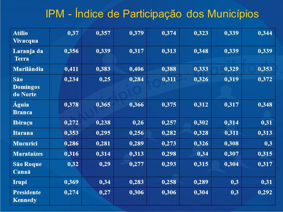 IPM - Índice de Participação dos Municípios Atílio Vivacqua 0,370,3570,3790,3740,3230,3390,344 Laranja da Terra 0,3560,3390,3170,3130,3480,339 Marilân