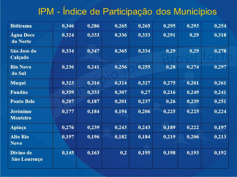 IPM - Índice de Participação dos Municípios Ibitirama0,3460,2860,265 0,2950,2930,254 Água Doce do Norte 0,3240,3330,3360,3330,2910,290,318 São Jose do