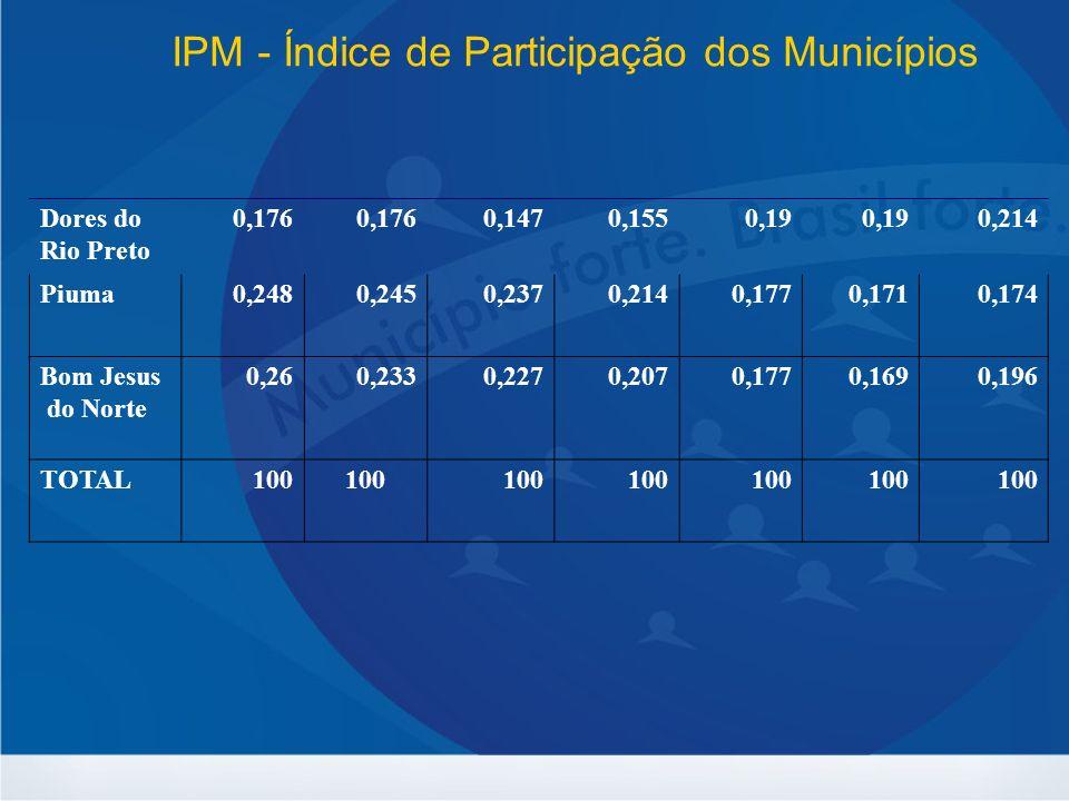 IPM - Índice de Participação dos Municípios Dores do Rio Preto 0,176 0,1470,1550,19 0,214 Piuma0,2480,2450,2370,2140,1770,1710,174 Bom Jesus do Norte 0,260,2330,2270,2070,1770,1690,196 TOTAL100