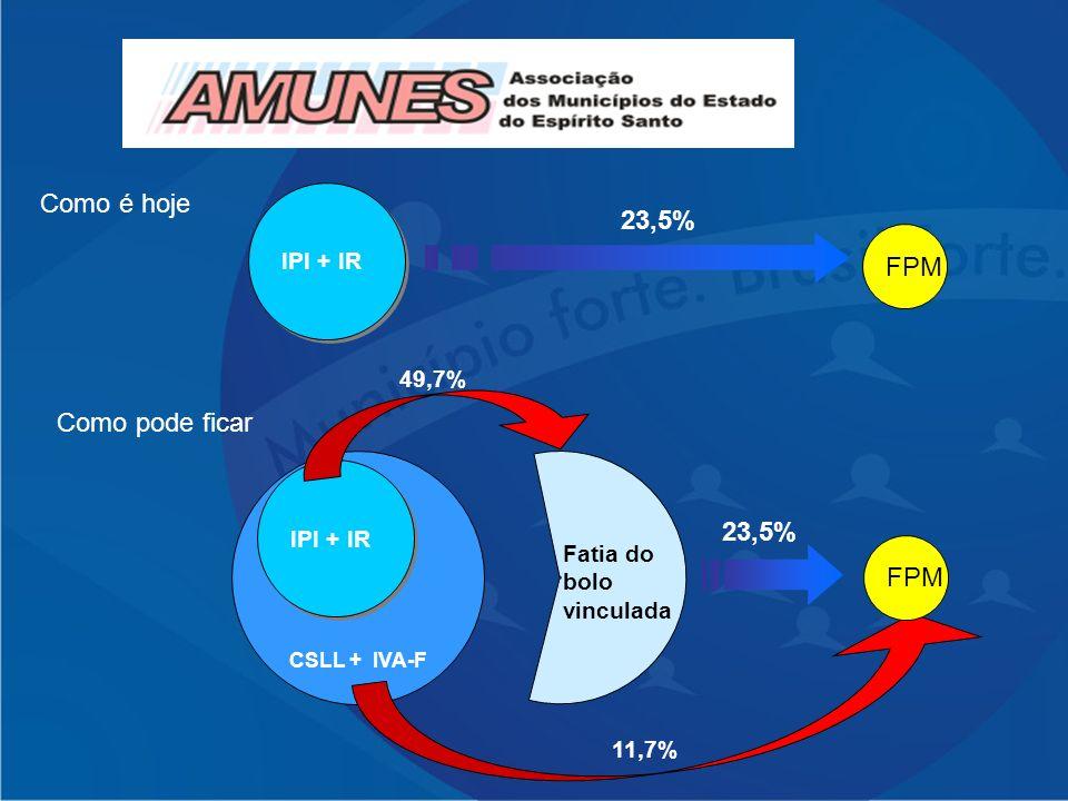 Como é hoje IPI + IR 23,5% FPM Como pode ficar IPI + IR CSLL + IVA-F IPI + IR Fatia do bolo vinculada 23,5% FPM 49,7% 11,7%