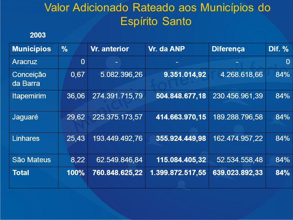 Valor Adicionado Rateado aos Municípios do Espírito Santo Municípios%Vr. anteriorVr. da ANPDiferençaDif. % Aracruz0---0 Conceição da Barra 0,675.082.3