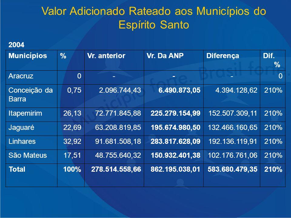 Valor Adicionado Rateado aos Municípios do Espírito Santo 2004 Municípios%Vr. anteriorVr. Da ANPDiferençaDif. % Aracruz0---0 Conceição da Barra 0,752.