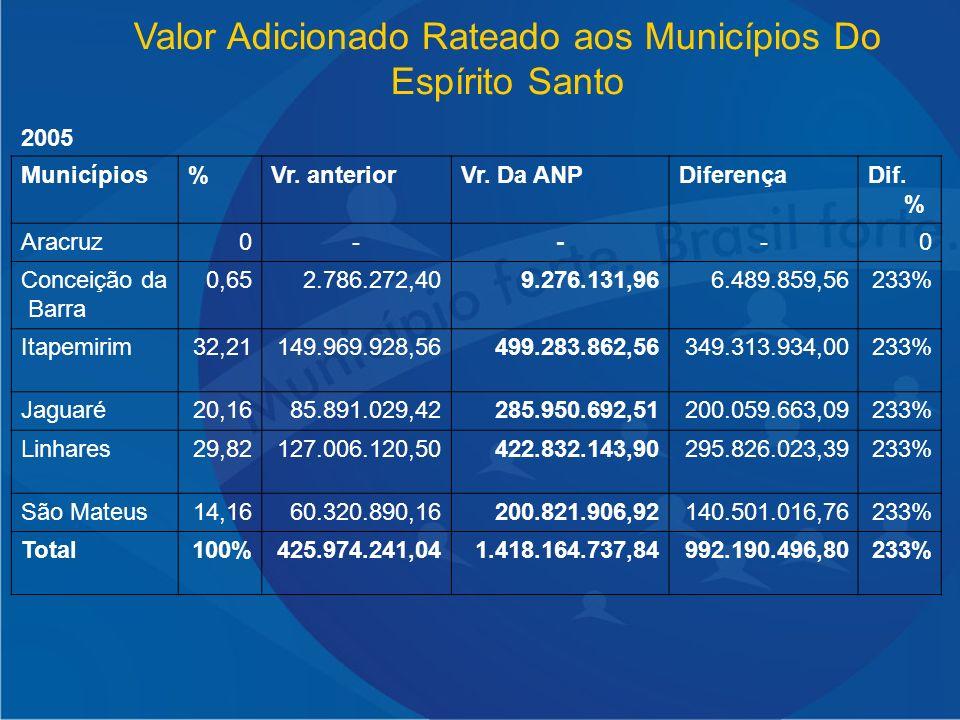Valor Adicionado Rateado aos Municípios Do Espírito Santo 2005 Municípios%Vr. anteriorVr. Da ANPDiferençaDif. % Aracruz0---0 Conceição da Barra 0,652.