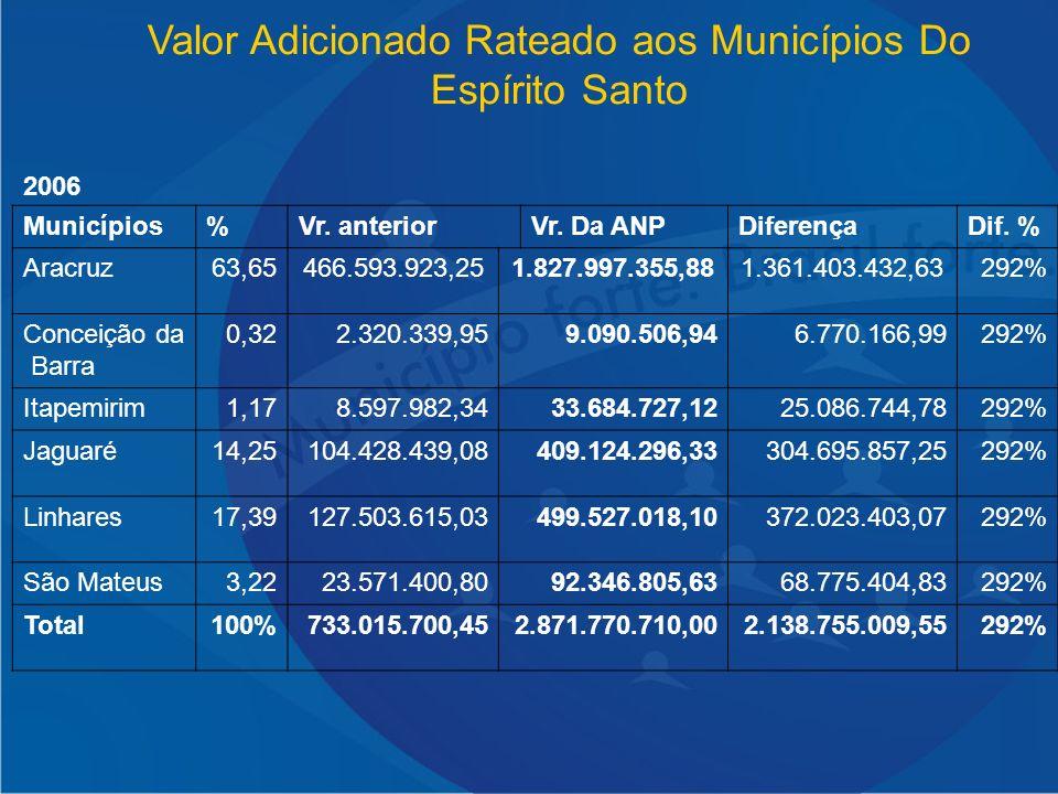 Valor Adicionado Rateado aos Municípios Do Espírito Santo 2006 Municípios%Vr. anteriorVr. Da ANPDiferençaDif. % Aracruz63,65466.593.923,251.827.997.35