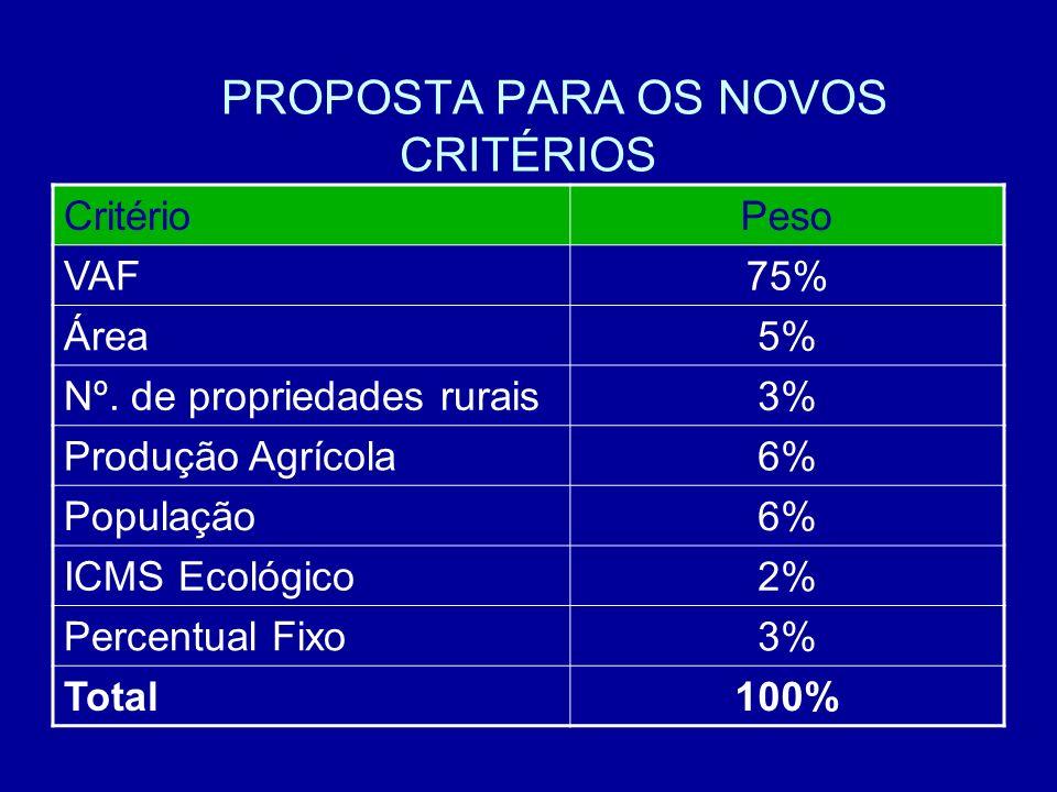 PROPOSTA PARA OS NOVOS CRITÉRIOS Critério Peso VAF 75% Área 5% Nº. de propriedades rurais 3% Produção Agrícola 6% População 6% ICMS Ecológico 2% Perce