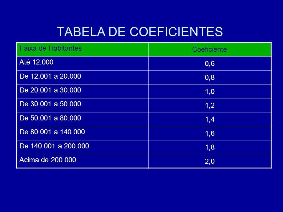 TABELA DE COEFICIENTES Faixa de Habitantes Coeficiente Até 12.000 0,6 De 12.001 a 20.000 0,8 De 20.001 a 30.000 1,0 De 30.001 a 50.000 1,2 De 50.001 a 80.000 1,4 De 80.001 a 140.000 1,6 De 140.001 a 200.000 1,8 Acima de 200.000 2,0