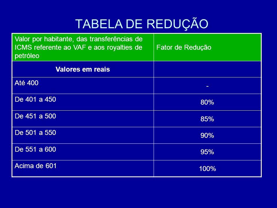 TABELA DE REDUÇÃO Valor por habitante, das transferências de ICMS referente ao VAF e aos royalties de petróleo Fator de Redução Valores em reais Até 4