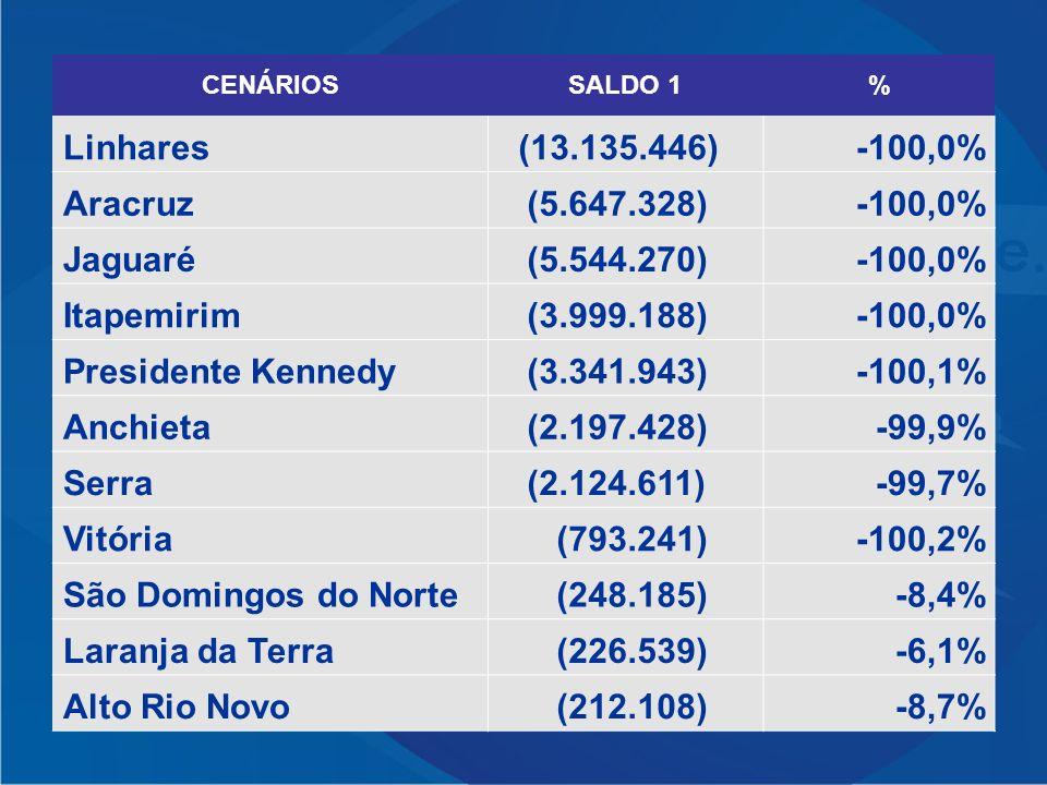 CENÁRIOSSALDO 1% Linhares (13.135.446)-100,0% Aracruz (5.647.328)-100,0% Jaguaré (5.544.270)-100,0% Itapemirim (3.999.188)-100,0% Presidente Kennedy (3.341.943)-100,1% Anchieta (2.197.428)-99,9% Serra (2.124.611)-99,7% Vitória (793.241)-100,2% São Domingos do Norte (248.185)-8,4% Laranja da Terra (226.539)-6,1% Alto Rio Novo (212.108)-8,7%