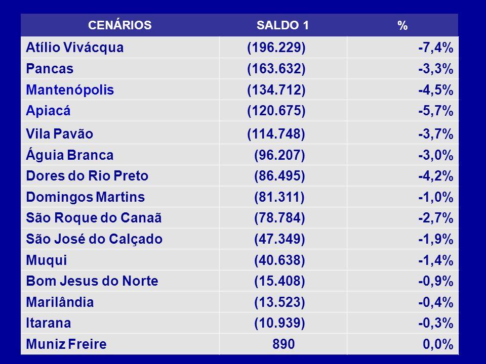 CENÁRIOSSALDO 1% Atílio Vivácqua (196.229)-7,4% Pancas (163.632)-3,3% Mantenópolis (134.712)-4,5% Apiacá (120.675)-5,7% Vila Pavão (114.748)-3,7% Águia Branca (96.207)-3,0% Dores do Rio Preto (86.495)-4,2% Domingos Martins (81.311)-1,0% São Roque do Canaã (78.784)-2,7% São José do Calçado (47.349)-1,9% Muqui (40.638)-1,4% Bom Jesus do Norte (15.408)-0,9% Marilândia (13.523)-0,4% Itarana (10.939)-0,3% Muniz Freire 8900,0%